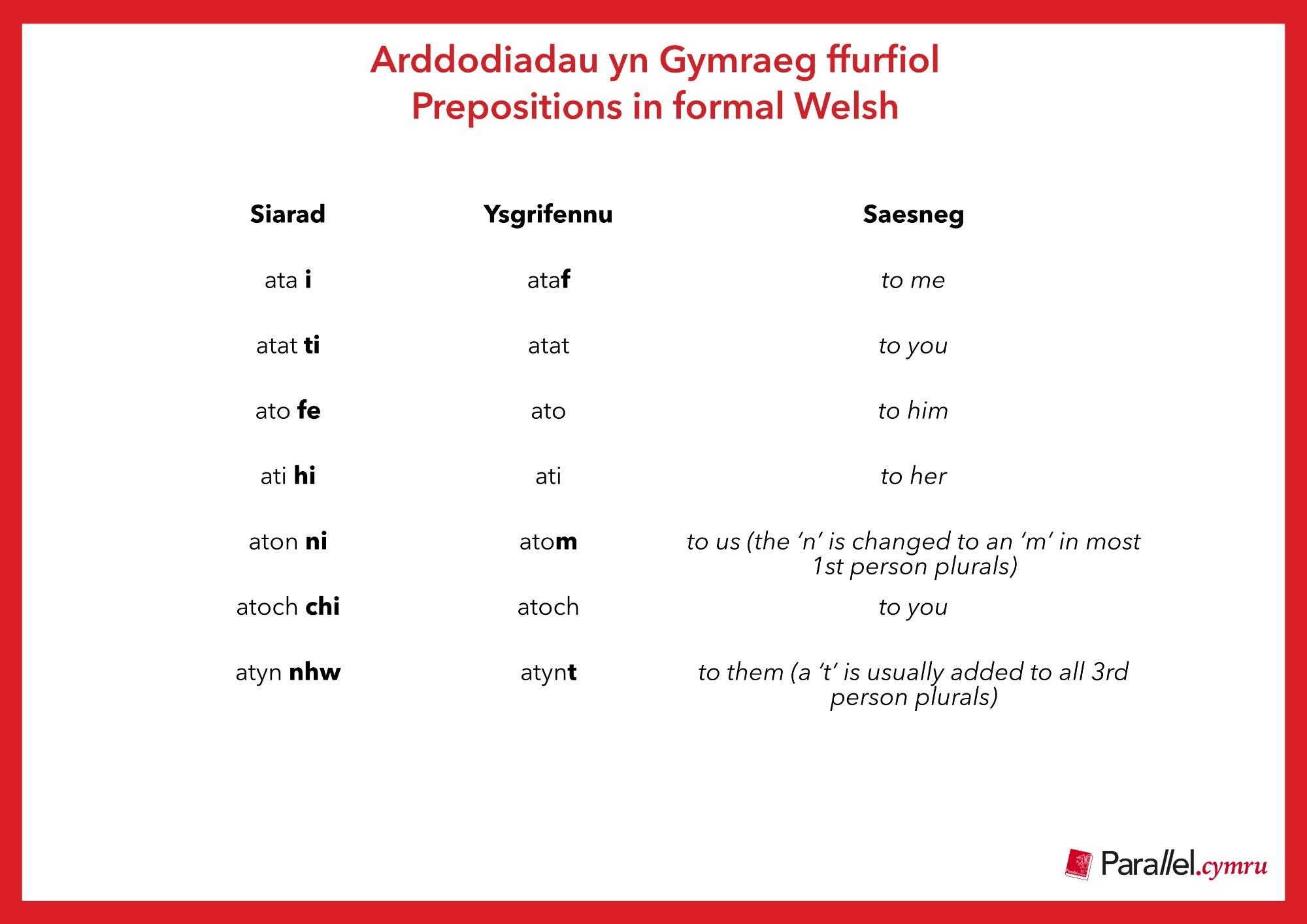 Ask Dr Gramadeg Prepositions in Formal Welsh