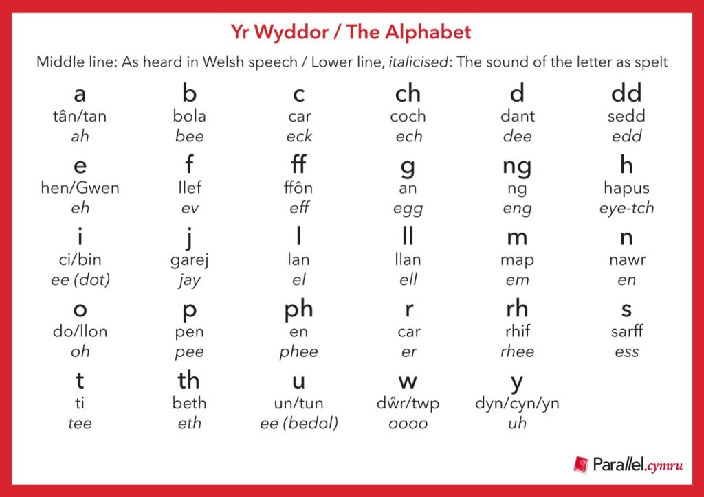 Ask Dr Gramadeg Yr Wyddor