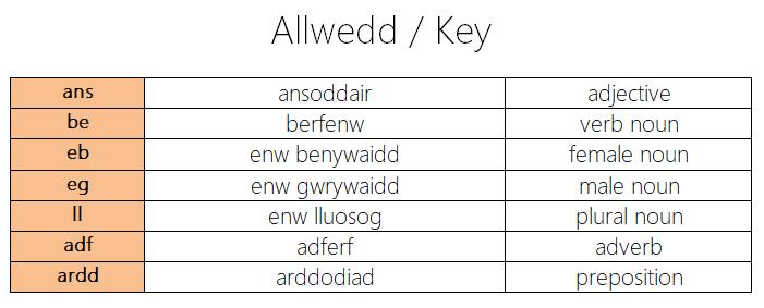 Etymoleg allwedd