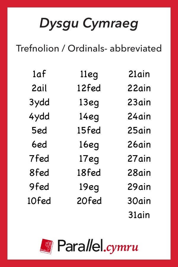 Geirfa Thematig Ordinals abbreviated